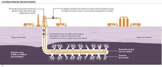 bilan_toxicologie_chimie_gaz_de_schiste